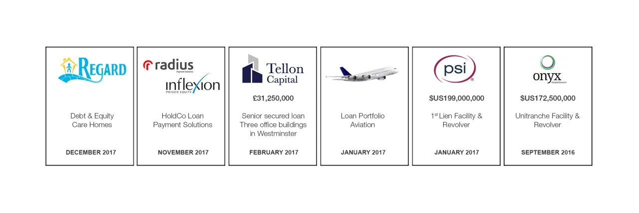 Regard; radius; inflexion; Tellon; Capital; Loan Portfolio Aviation; psi; onyx