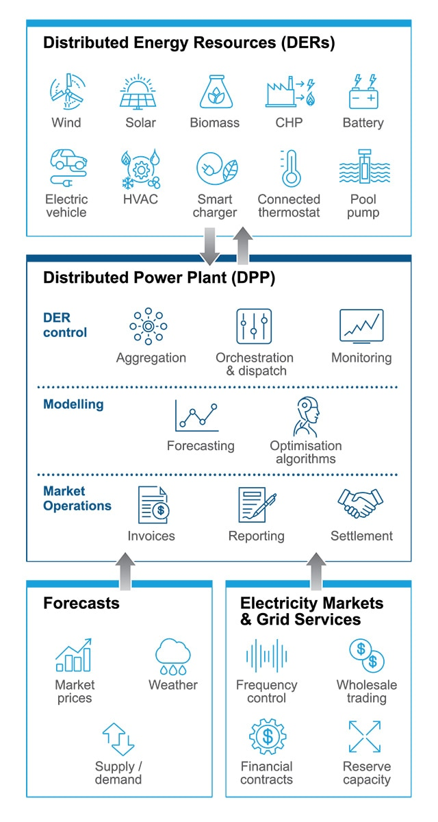Overview of Virtual Power Plants (VPPs)